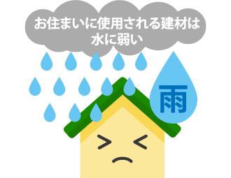 お住まいを守る建材は水に弱い物ばかり