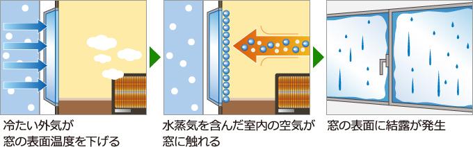 冷たい外気が窓の表面温度を下げ、水蒸気を含んだ室内の空気が窓に触れると結露が発生