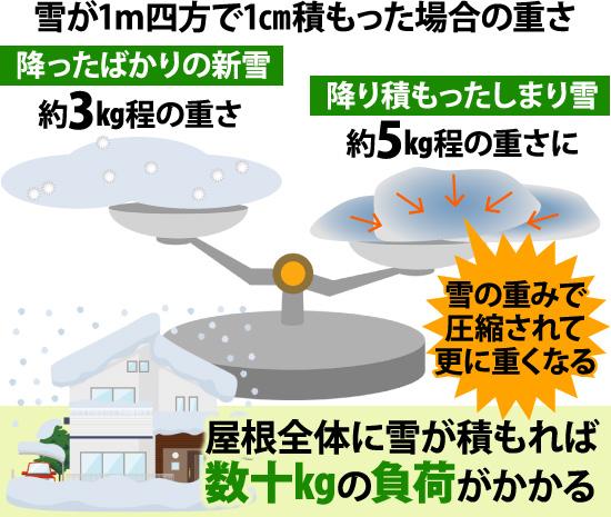 屋根全体に雪が積もれば数十kgの負荷がかかる