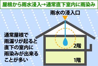 屋根から雨水浸入の場合、通常直下室内に雨染み
