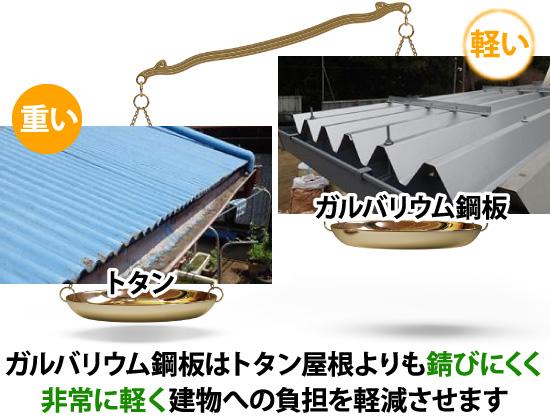 ガルバリウム鋼板はトタン屋根よりも錆びにくく非常に軽く建物への負担を軽減させます