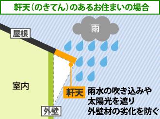 軒天は雨水の吹き込みや太陽光を遮り外壁材の劣化を防ぐ