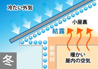 冬は内外の温度差により屋根で結露が発生