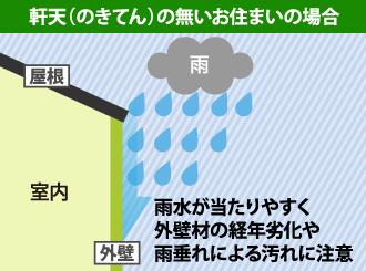 軒天が無い場合雨水が当たりやすく外壁材の経年劣化や雨垂れによる汚れに注意