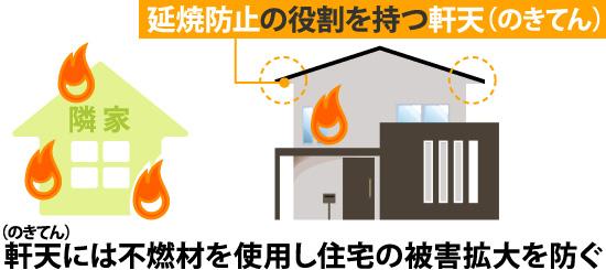 軒天には不燃材を使用し住宅の被害拡大を防ぐ
