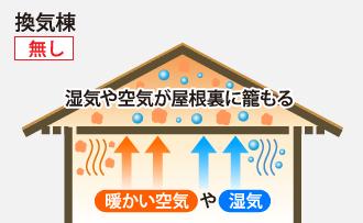 換気棟が無いと湿気や空気が屋根裏に籠もる