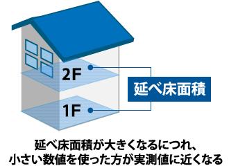 延べ床面積が大きくなるにつれ、小さい数値を使った方が実測値に近くなる