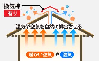 昭和40年代末から断熱材を床壁天井に入れ始めた