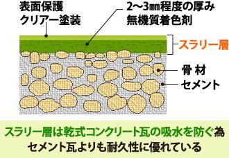 乾式コンクリート瓦の構造