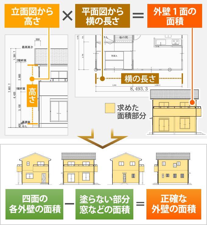 建物の図面がある場合は正確な面積が求められます