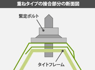 重ねタイプの接合部分の断面図