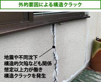 地震や不同沈下、構造的欠陥なども関係。想定以上力が働き構造クラックを発生
