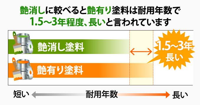 艶消しに較べると艶有り塗料は耐用年数で1.5~3年程度、長いと言われています