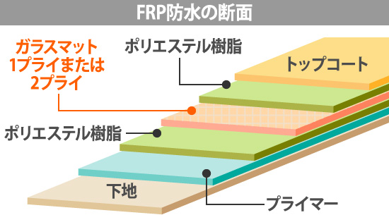 FRP防水の断面