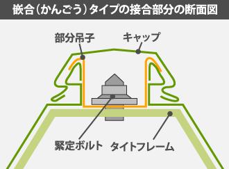 篏合(かんごう)タイプの接合部分の断面図