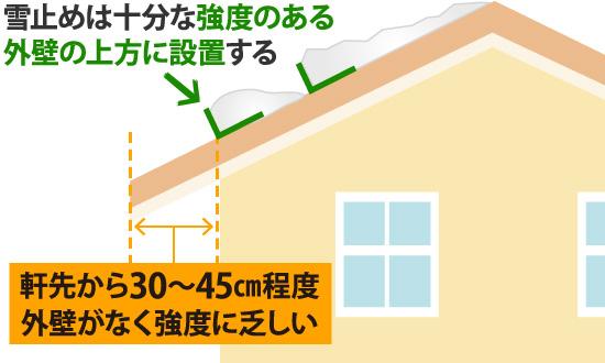 雪止めは十分な強度のある外壁の上方に設置する