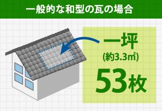 一般的な和型の瓦の場合 一坪(約3.3㎡)53枚