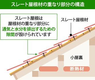 スレート屋根材の重なり部分の構造