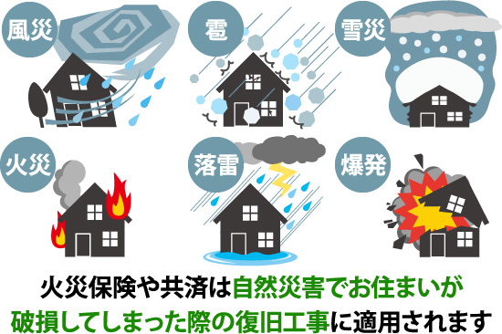 火災保険や共済は自然災害でお住まいが破損してしまった際の復旧工事に適用されます