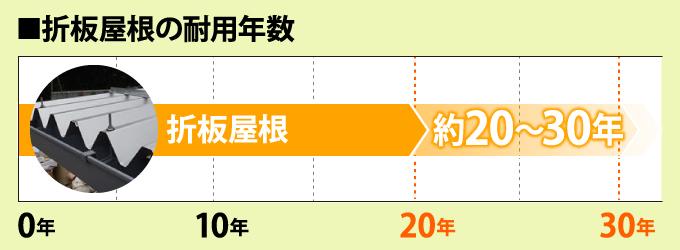 折版屋根の耐用年数