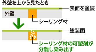 シーリングの可塑剤が染み出す様子のイメージ図