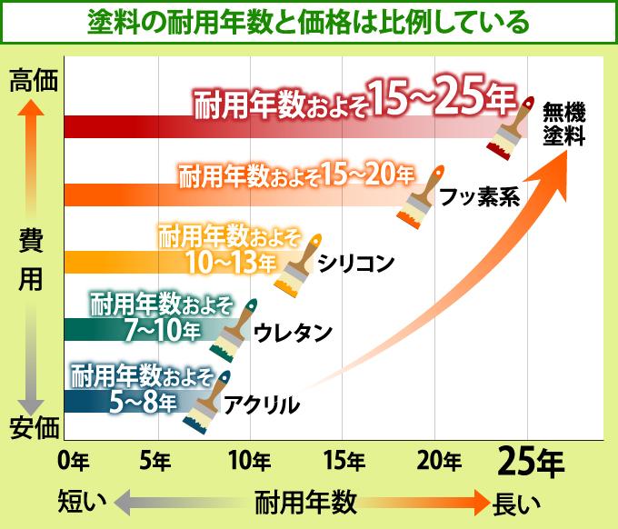 塗料の耐用年数と価格は比例している