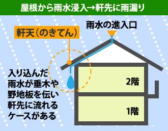 屋根から雨水浸入→軒先に雨漏り