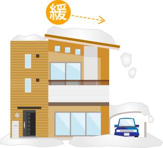 緩勾配屋根の場合は必要以上に積もってしまう場合があります
