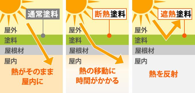 遮熱塗料…熱を反射、断熱塗料…熱の移動に時間がかかる