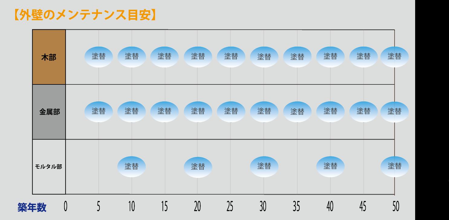 外壁メンテナンス表