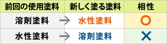 前回の使用塗料との相性(表)
