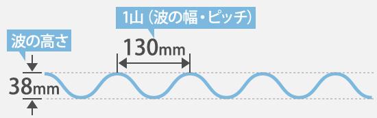 波の高さ38mm・ピッチ130mm