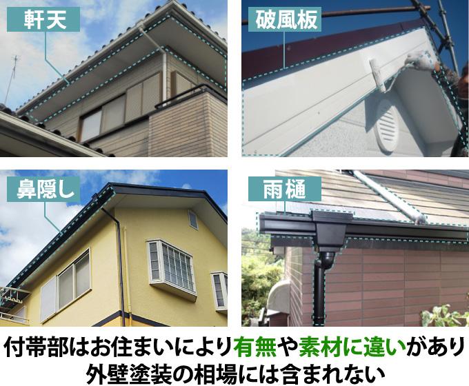 付帯部はお住まいにより有無や素材に違いがあり外壁塗装の相場には含まれない