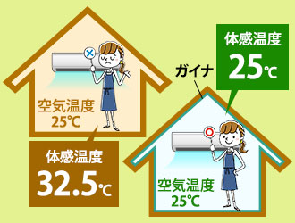 設定温度と体感温度の違い