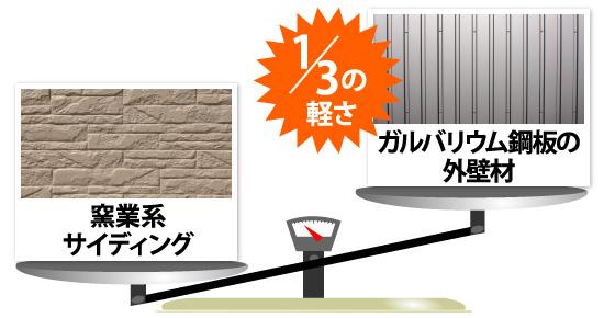 ガルバリウム鋼板の外資材の重さは窯業系サイディングの三分の一の軽さ