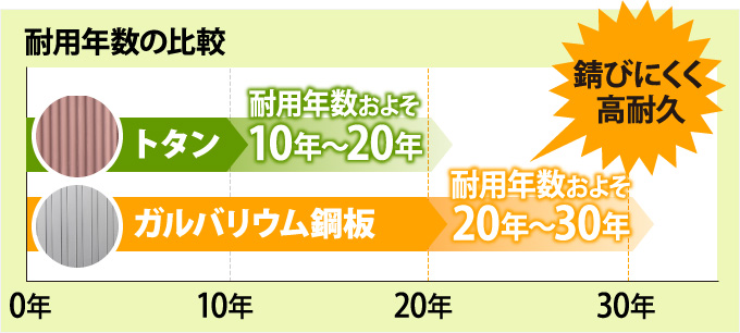 トタンとガルバリウム鋼板の耐用年数の比較