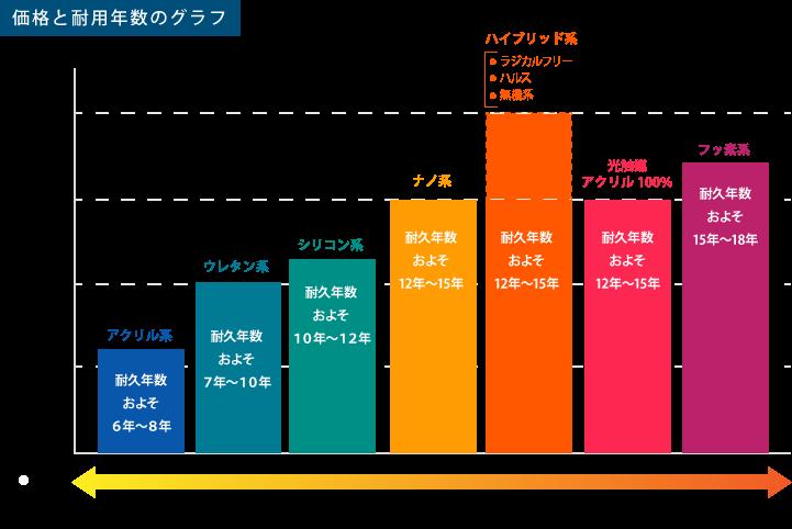 塗料の価格と耐用年数グラフ